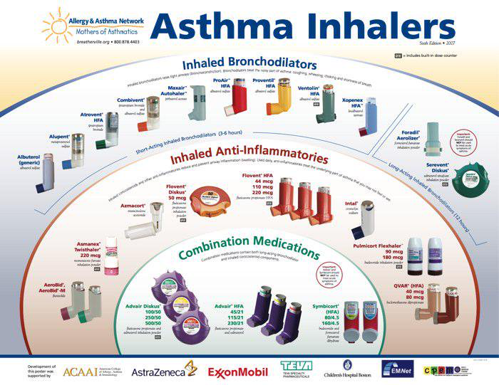 Pin By Kisha Crockett On Nursing Respiratory Asthma Inhaler Allergy Asthma Asthma Cure
