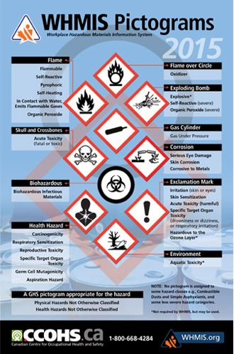 whmis workplace label template - whmis 2015 pictograms whmis pinterest safety posters