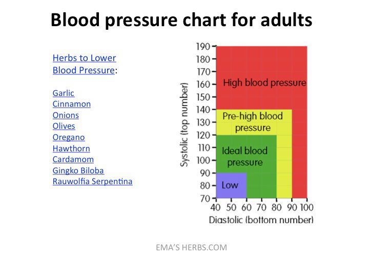 Blood Pressure Chart For Adults Health Nutrition Wellness
