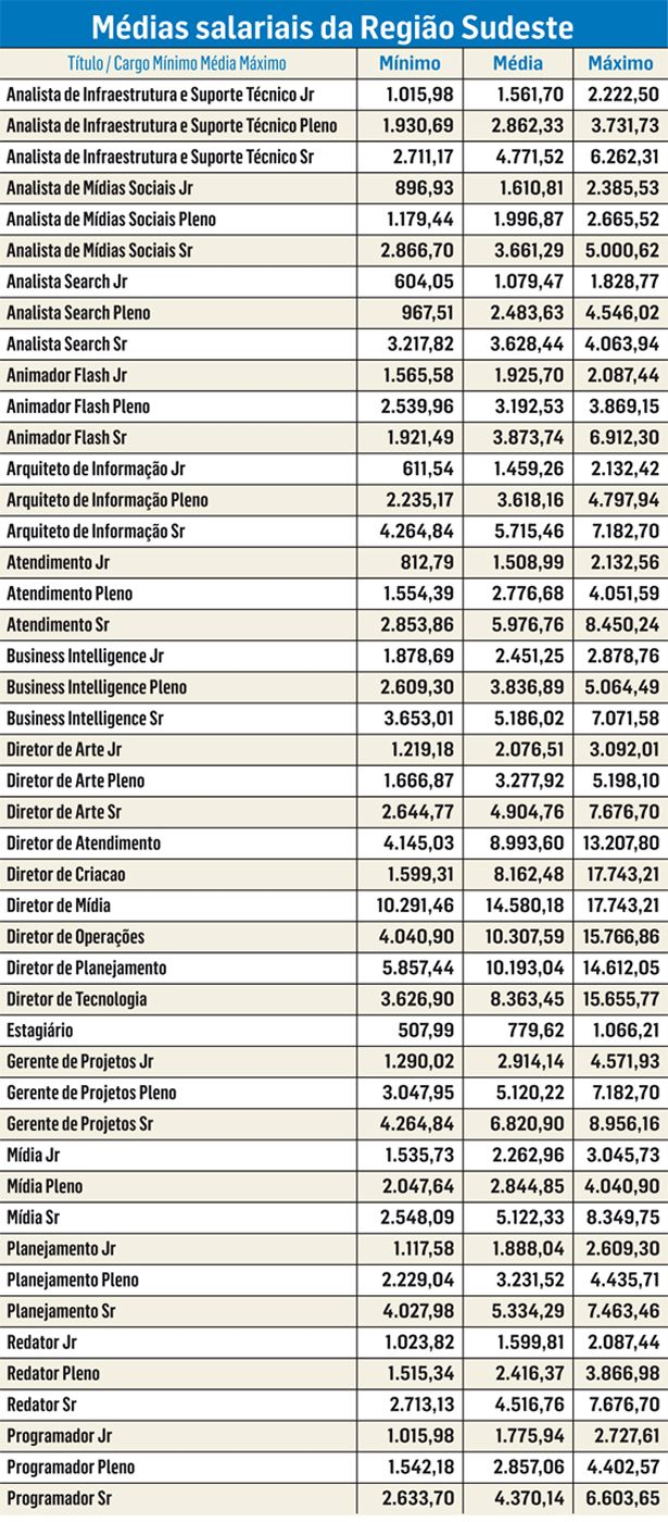 Médias salariais da região sudeste segundo ABRADi.