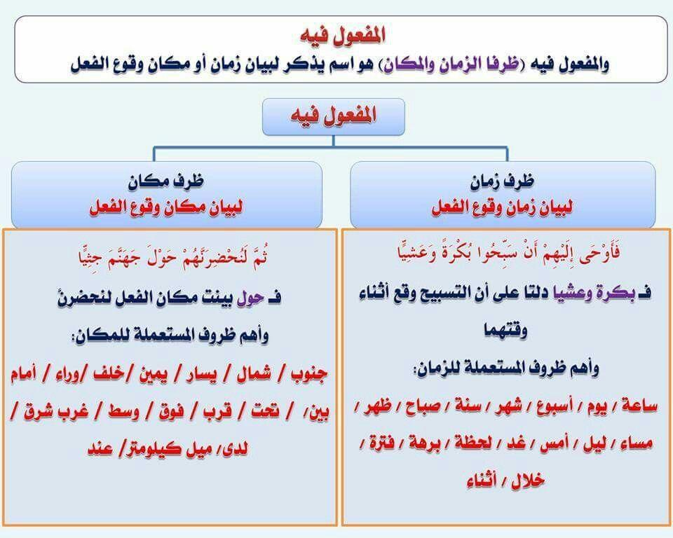 Pin By Nasrine Dahi On اللغة العربية Learn Arabic Language Arabic Language Learning Arabic