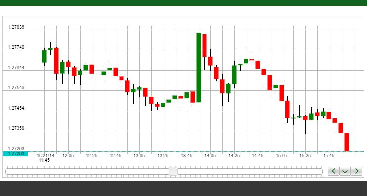 Goodyear Tire Rubber Co Stock Live Chart