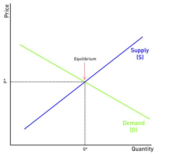 Economic Basics Supply And Demand Law Of Demand Teaching Economics Basic
