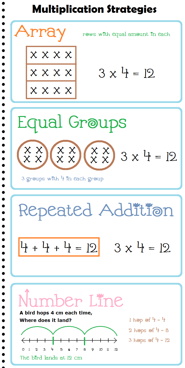 Worksheets Equal Groups Multiplication Worksheets multiplication strategies anchor chart posters free mini reference charts for maths school