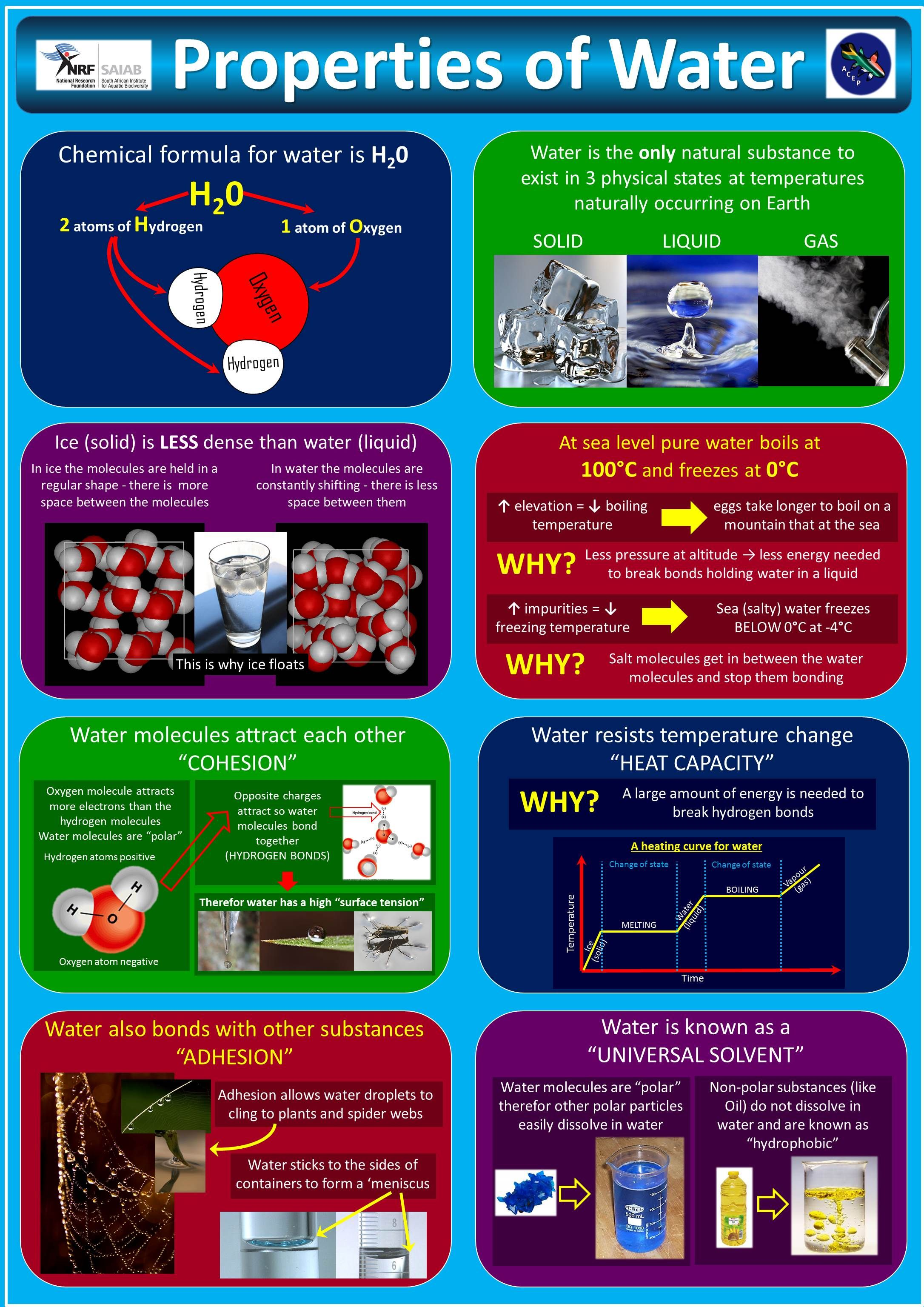 educational poster on the physical properties of water
