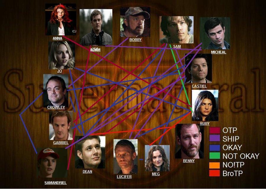 Supernatural Memes  Supernatural Shipping Meme By Colorapocalypse