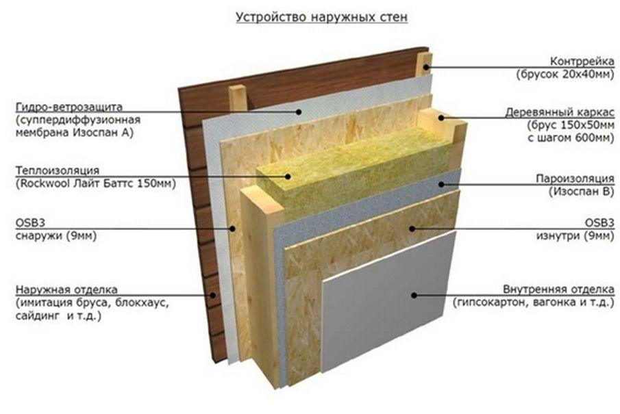 Пароизоляция на бетон купить балясины из бетона в краснодаре