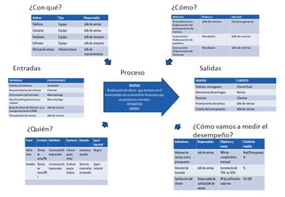 Qué Es Y Cómo Hacer Un Diagrama De Tortuga Un Enfoque Que Ayuda Al Crecimiento Y Mejora Con Gestion Por Procesos Desarrollo Organizacional Gestion Empresarial
