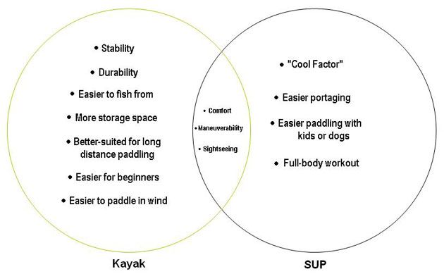Kayak Vs Sup Venn Diagram