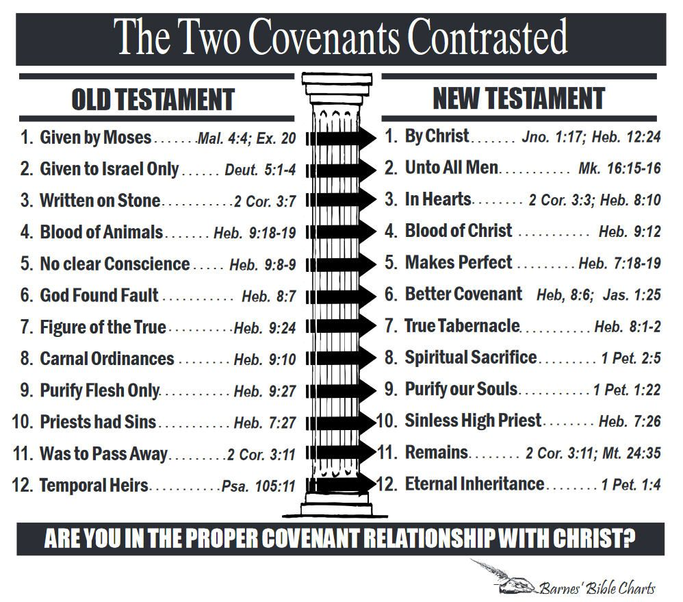 the two covenants contrasted barnes bible charts old. Black Bedroom Furniture Sets. Home Design Ideas