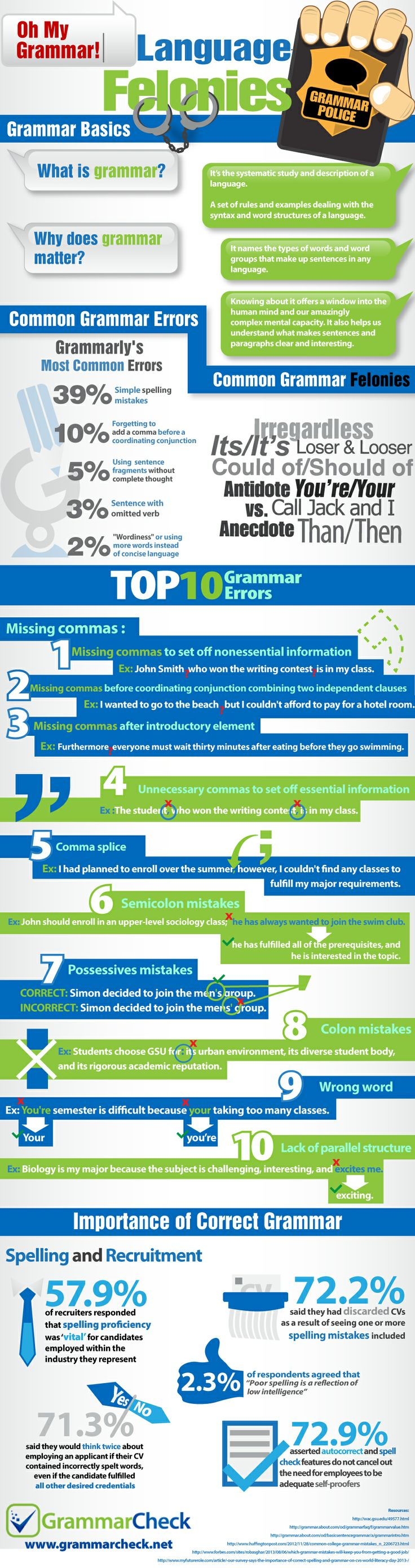Oh My Grammar Language Felonies Top 10 Grammar Errors Common Mistakes And The Importance Of Correct Grammar Infographic What Is Grammar Common Grammar Mistakes Grammar
