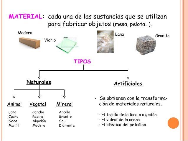 Material Cada Una De Las Sustancias Que Se Utilizan Para Fabricar