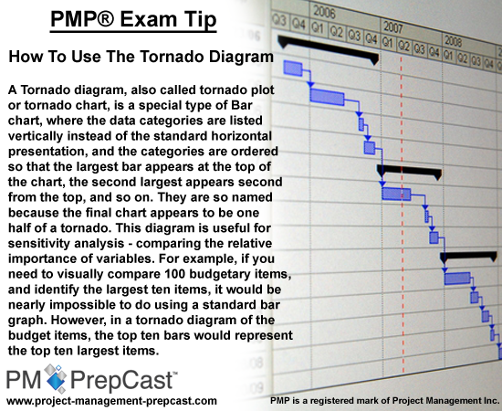 Pmp exam tip how to use the tornado diagram project management get a detailed explanation of how to use the tornado diagram for sensitivity analysis on the pmp certification exam ccuart Choice Image
