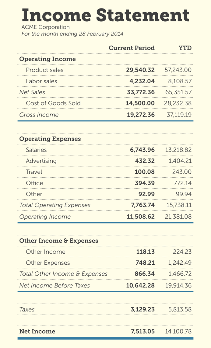 An Income Statement Is A Financial Statement That Reports A