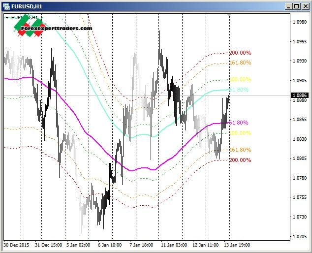 Pin by Behzad Nazari on Fibonacci   Trading charts, Forex