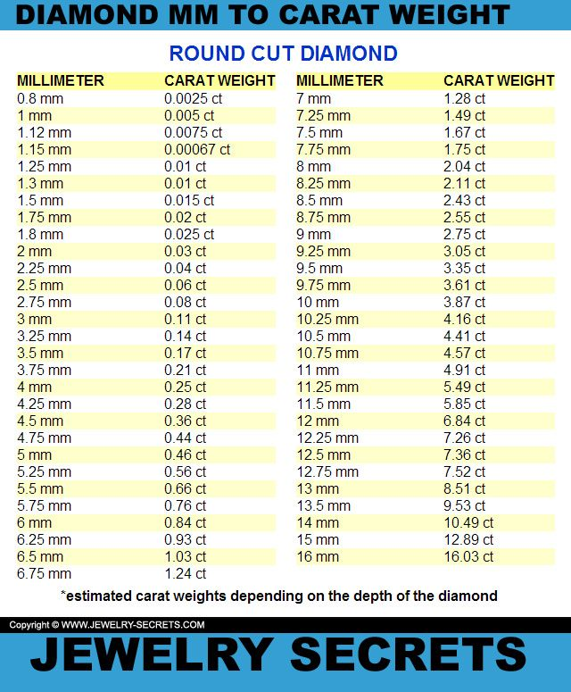 Diamond Size Chart Template Diamond Weight Size Chart Mm Diamond