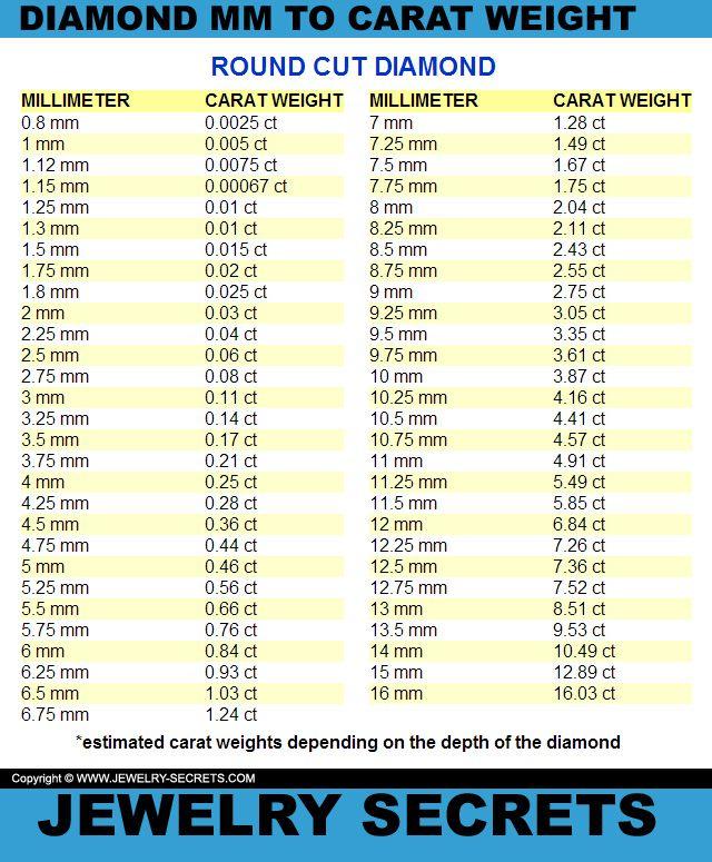 Round diamond mm to carat weight conversion chart sizes also gemstones rh pinterest