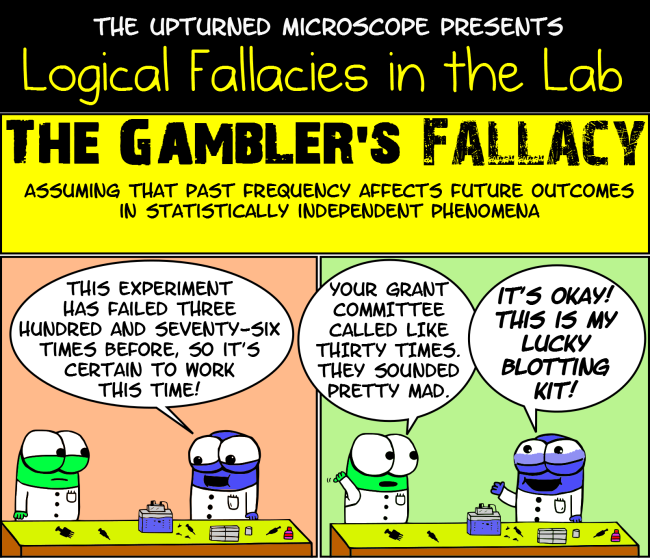 The Gambler\'s fallacy | Logical fallacies | Pinterest | Logica