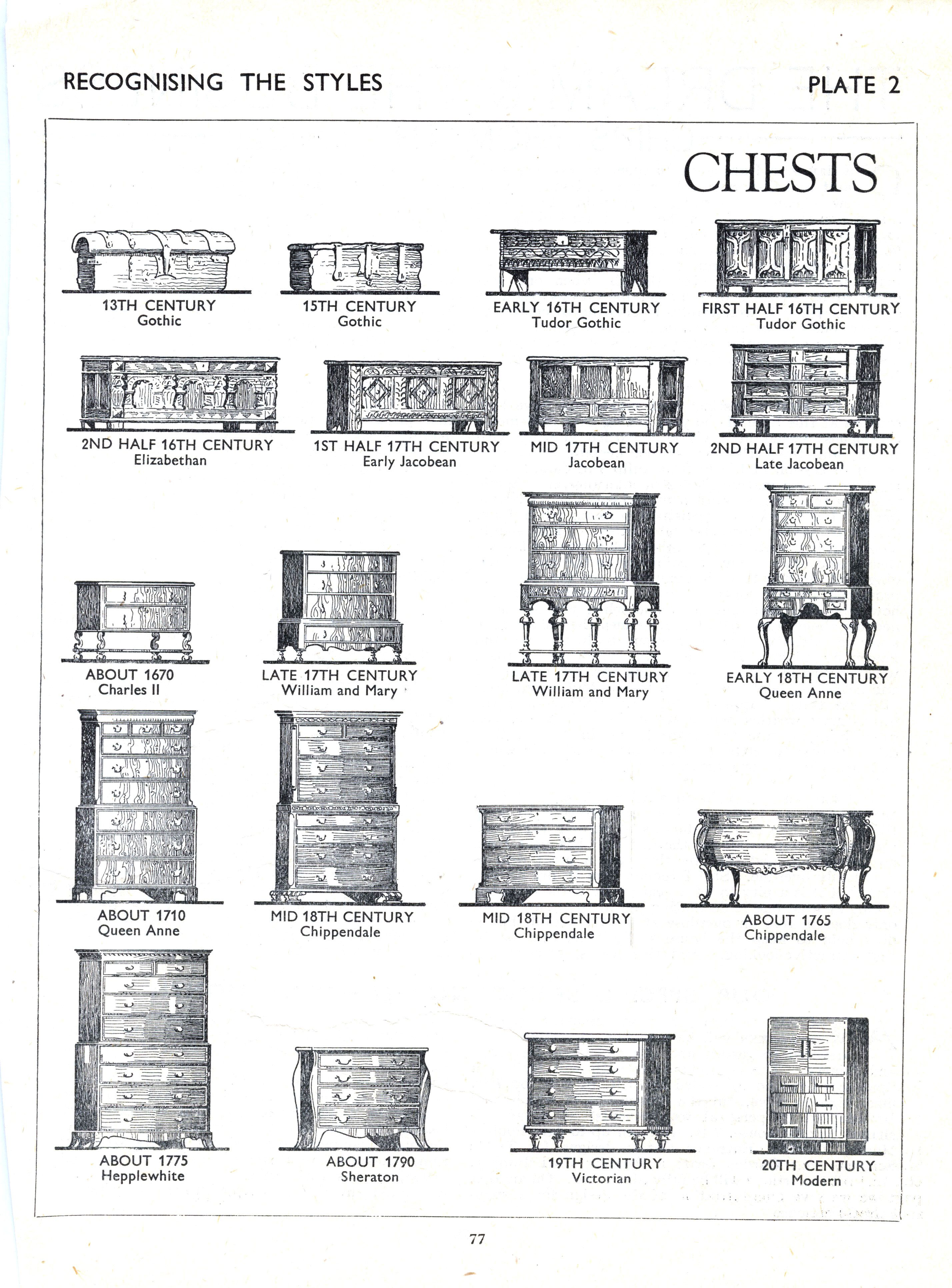 Furniture Styles From Gothic To The 20th Century Furniture