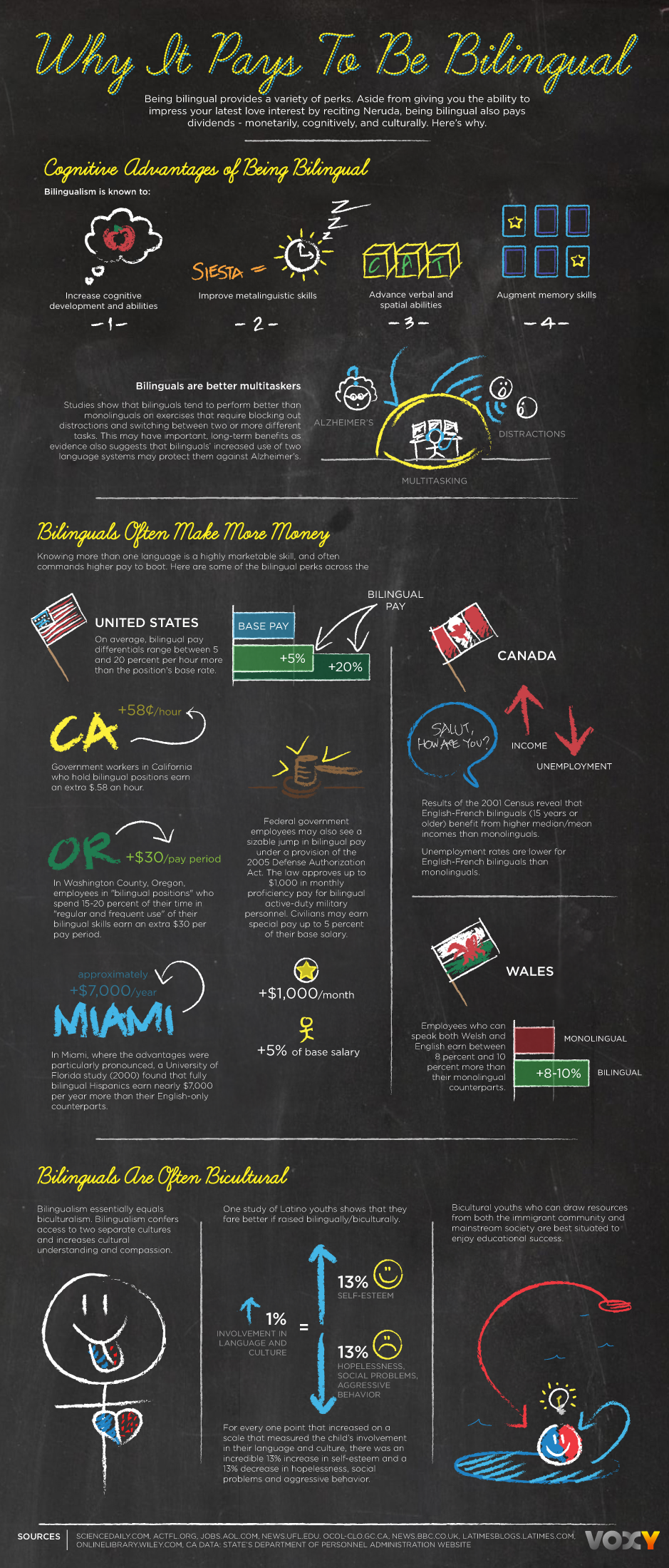 benefits of a bilingual brain infographic education why it pays to be bilingual photo voxy blog