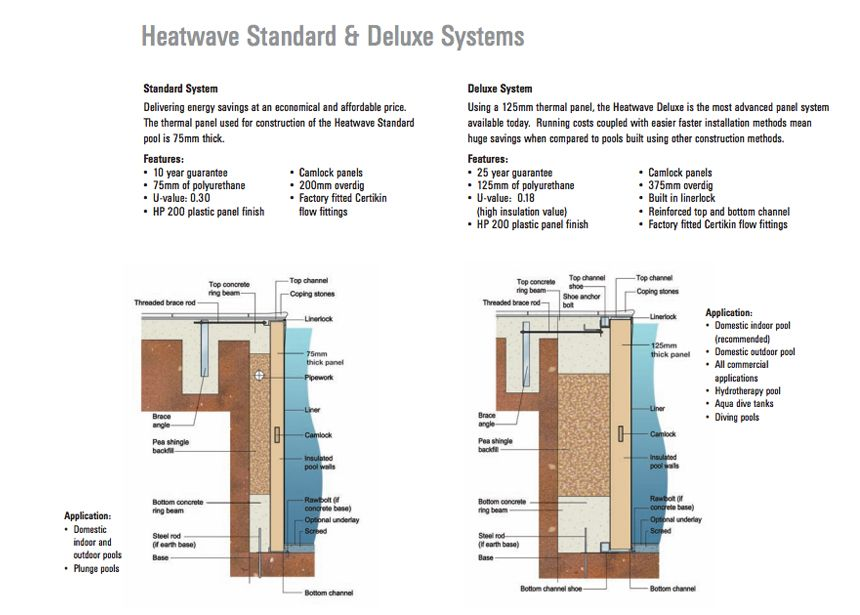Swimming pool drawing heat wave pool kit how to install for Swimming pool construction details
