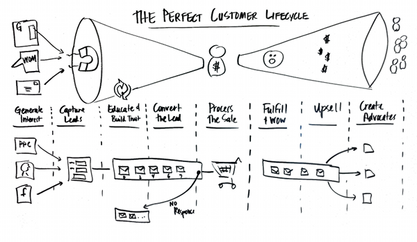 Customer Lifecycle - small business