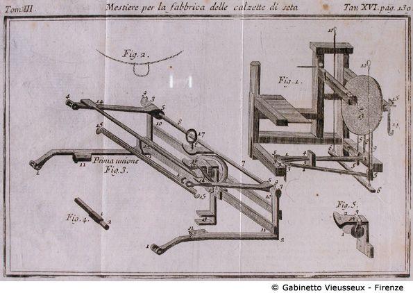 FRANCESCO GRISELINI, Dizionario delle Arti e de' mestieri Venezia, 1768 - 1778. Tav. 16 - Mestiere per la fabbrica delle calzette di seta (Macchinario).