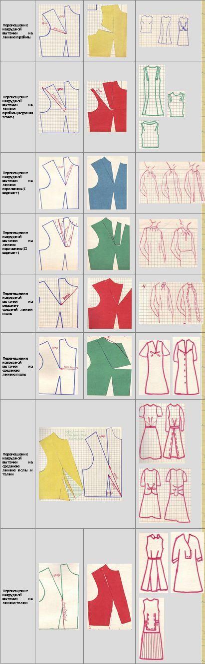 Cortes de penses para ajuste perfeito. | Patrones de Vestidos ...