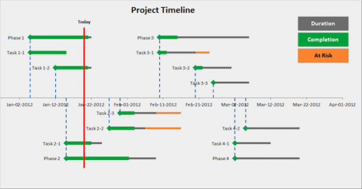 Project Management Timeline Excel Templates Certification And Projectmanagement Presentation