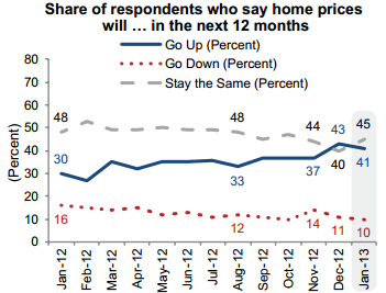 Fannie May January Housing Survey Signals Cooling In Prices Surveys Housing Market House Prices