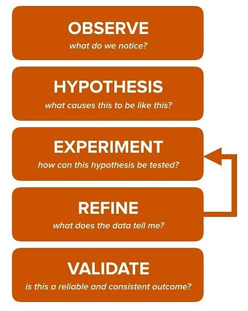 Design thinking is an extension of the Scientific Method  #design