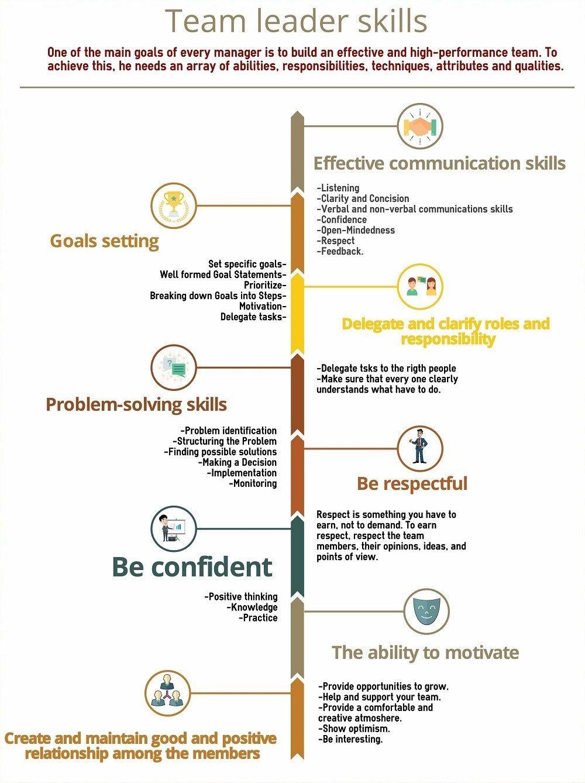Team Leader Skills Infographic Team Leader Skills Effective Communication Skills Good Leadership Skills