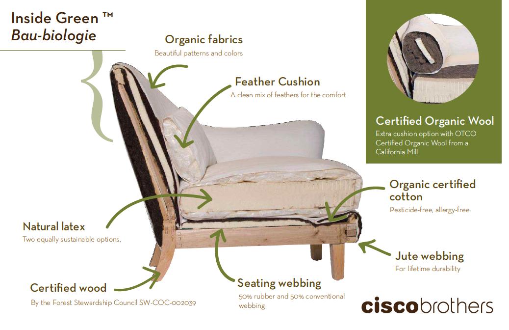 Outstanding Cross Section Of An Organic Upholstered Chair Upholstery Short Links Chair Design For Home Short Linksinfo