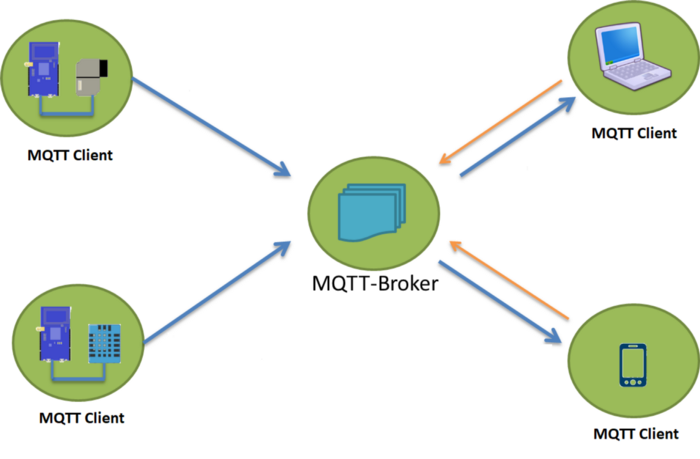 Real Time Data Transfer For Iot With Mqtt Android And Nodemcu In 2020 Iot Data Real Time