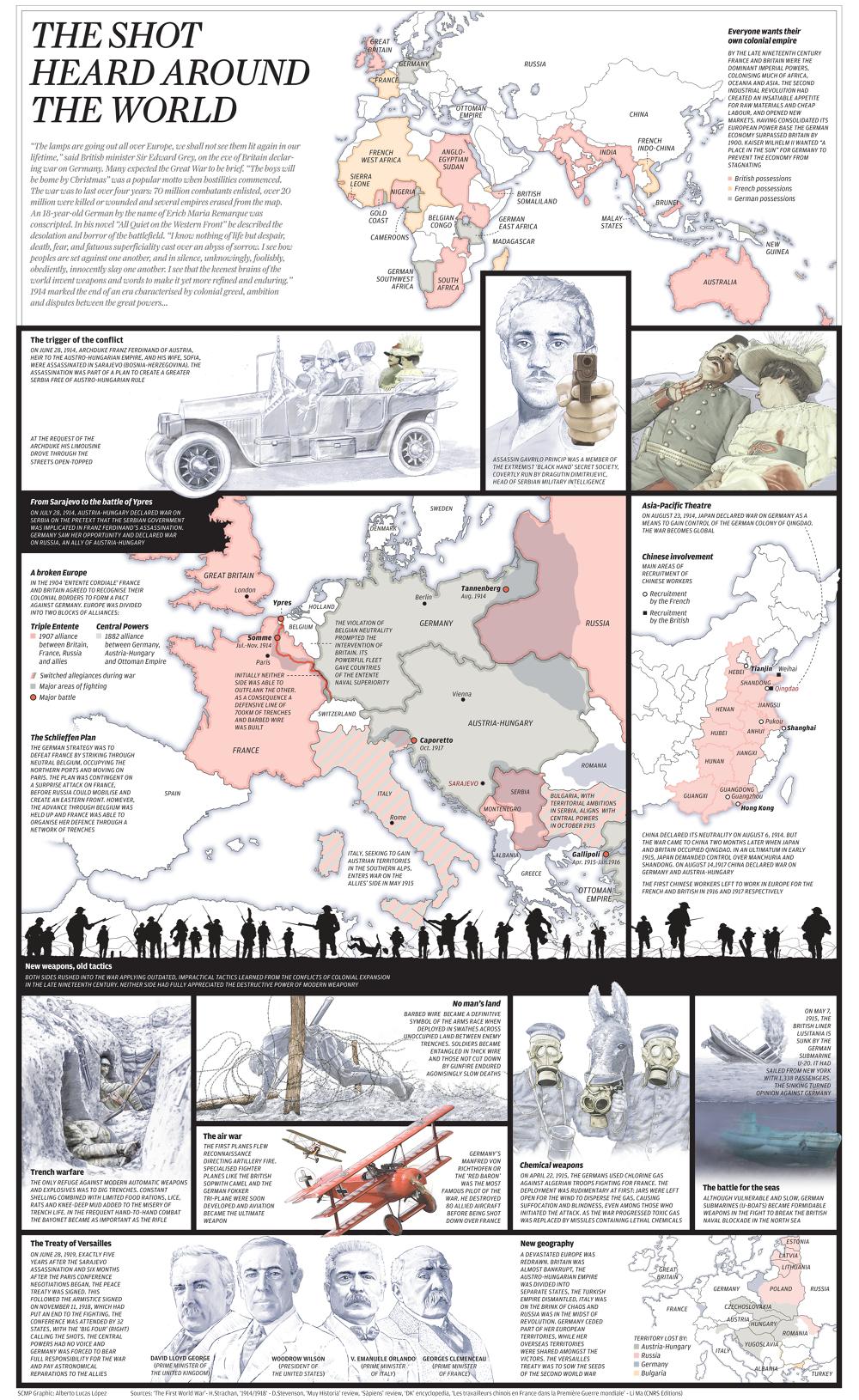 #INFOGRAPHIC. Centenary infographic on the First World War -- Infografía en el centenario de la Gran Guerra #SCMP