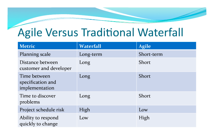 Comparison of agile vs waterfall project management for Waterfall it project management
