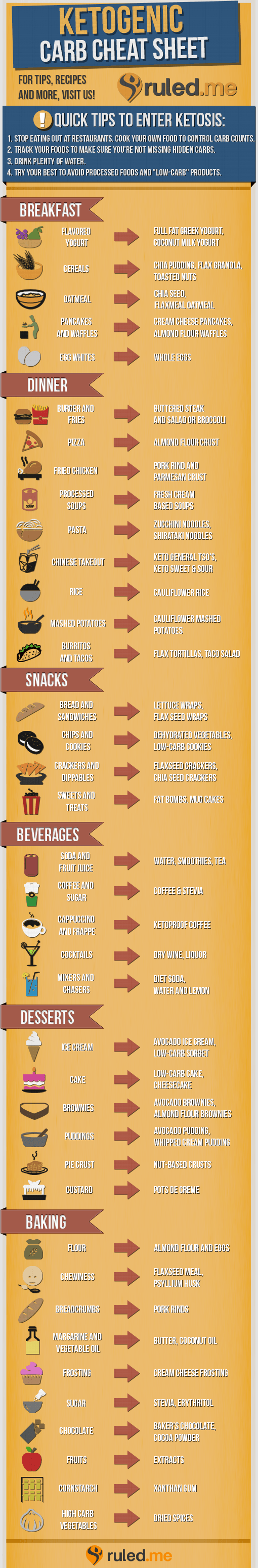 Keto Diet Cheat Sheet [Printable Low Carb Cheat Sheet]