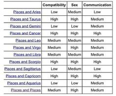 pisces are compatible with