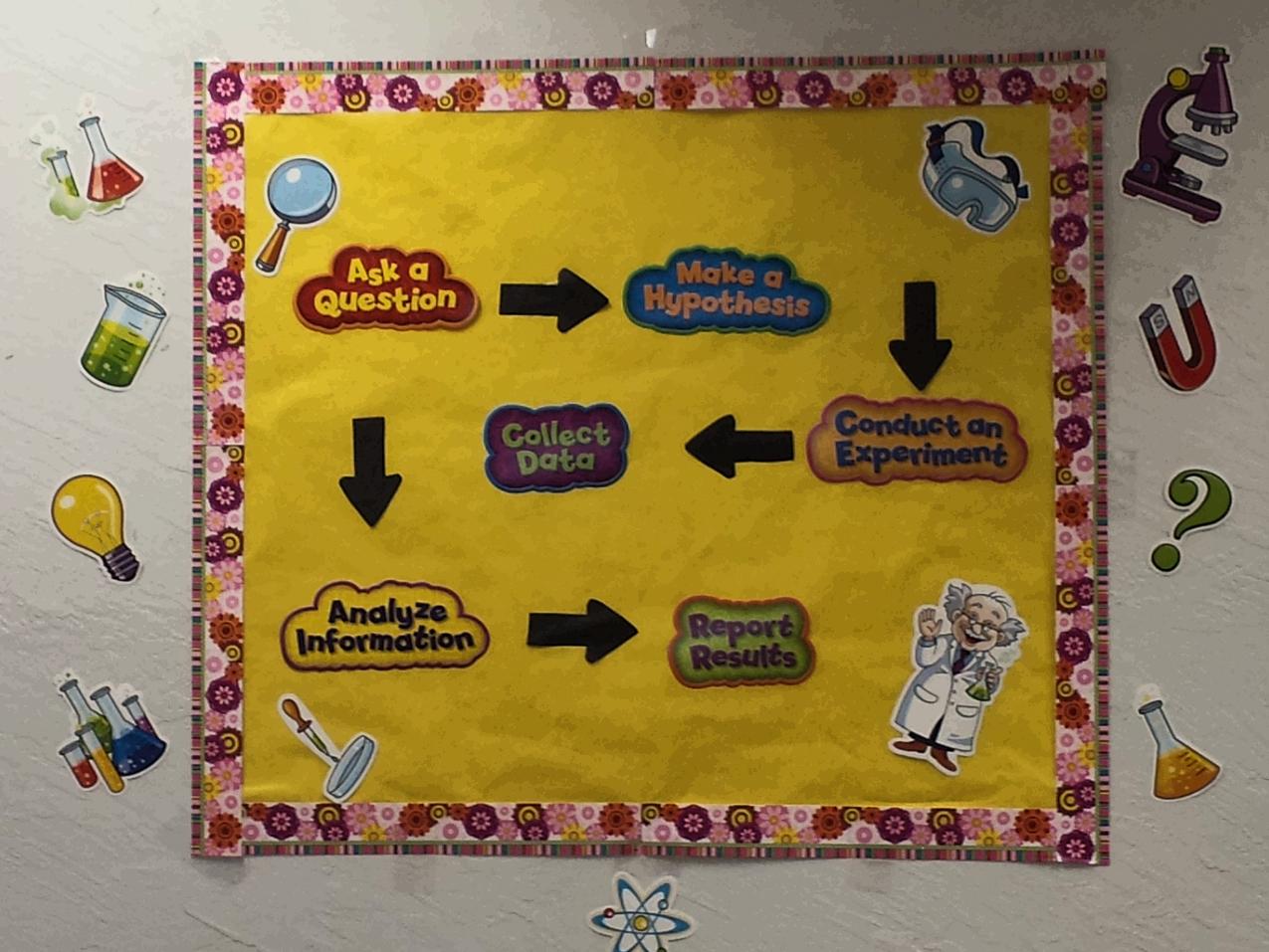 Scientific method bulletin board    Love For Teaching