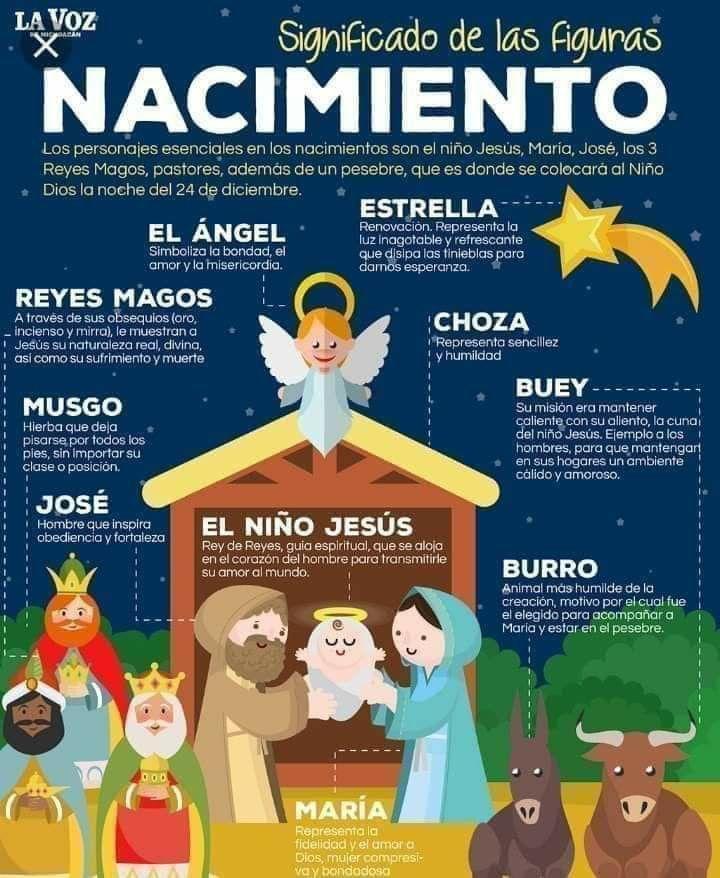 Pin De Josselyn La Divertida En Say Eng Spanish Temas De Catequesis Manualidades Biblicas Para Niños Nacimiento Del Niño Jesus