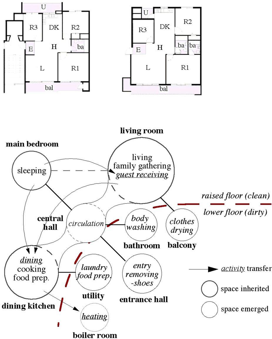 Housing adjacency bubble diagram buscar con google architecture housing adjacency bubble diagram buscar con google ccuart Gallery