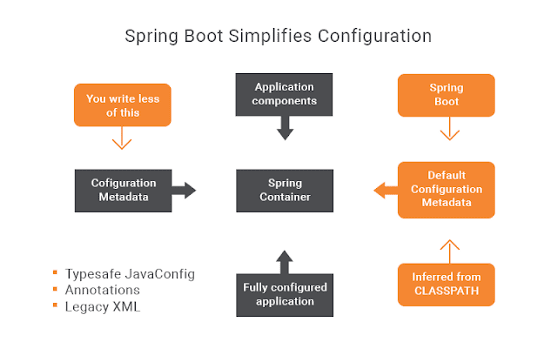Top 10 Advanced Courses For Full Stack Java Developers Spring Boots Spring Java Programming Tutorials