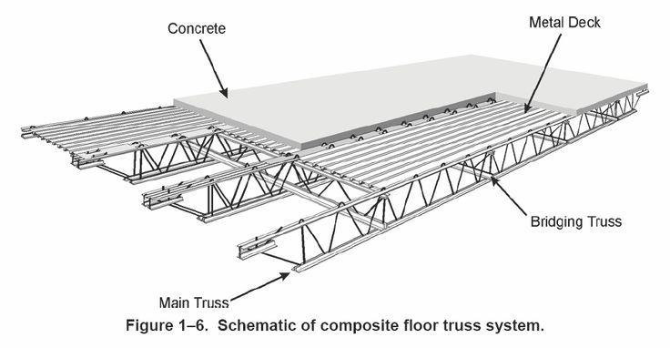 Flat Roof 30 Foot Steel Truss Tim Với Google Steel Trusses Truss Structure Metal Deck