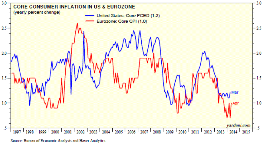 Inflation In Us And Eu