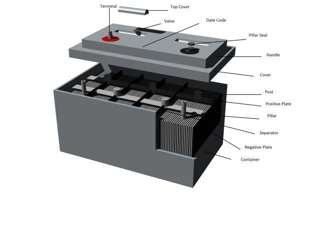 Agm Battery Illustration Car Battery Car Battery Charger Battery Shop