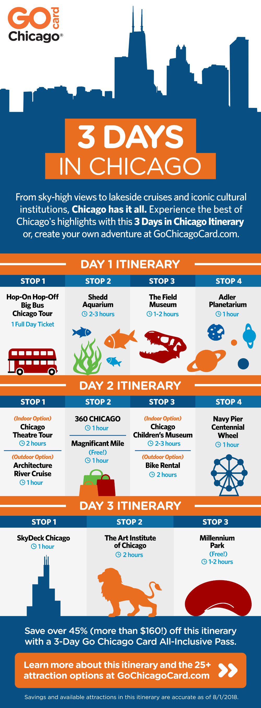 Chicago Itinerary – 3 Days in Chicago for First Timers