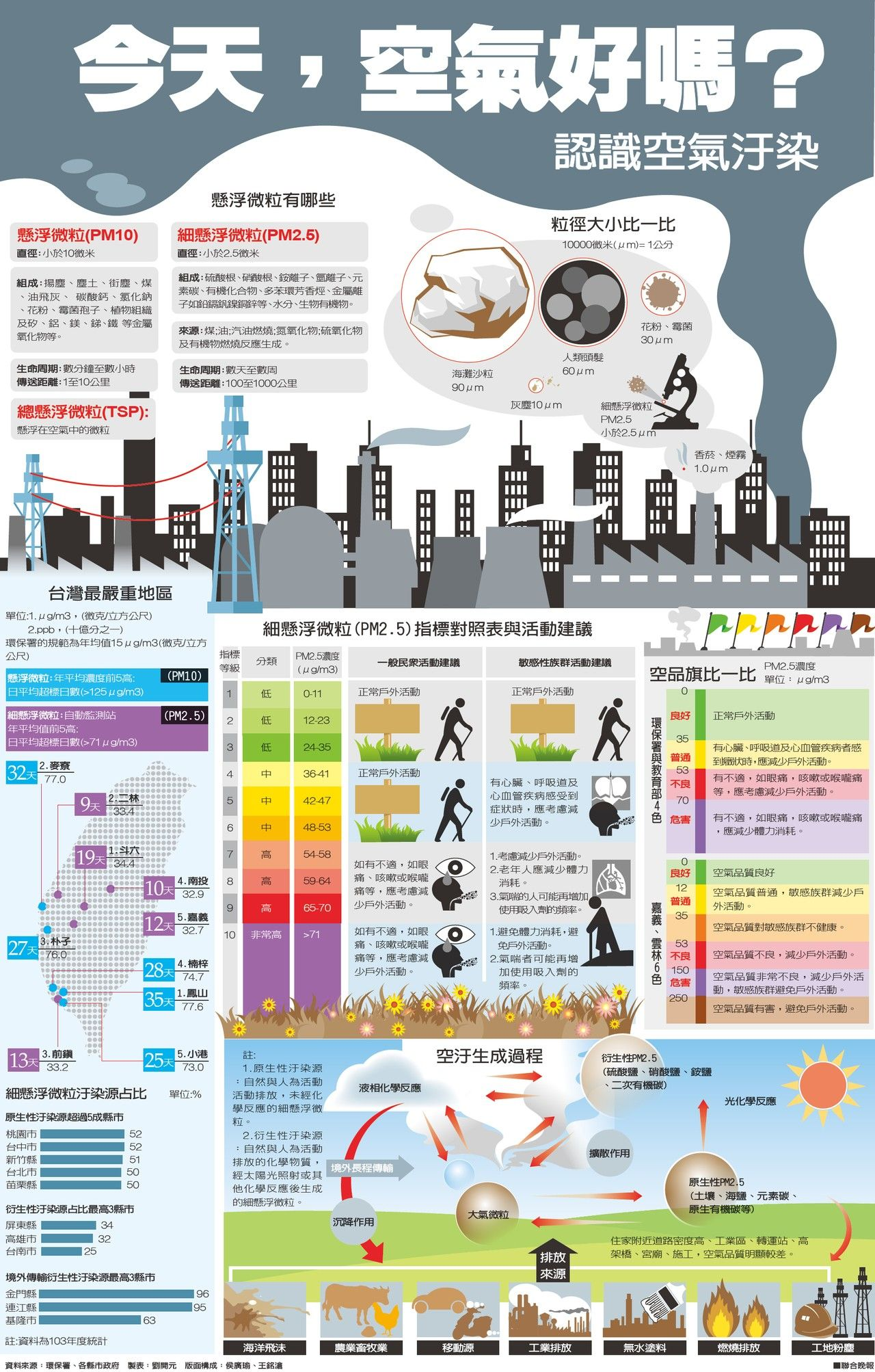 Pin By Sue On Infographic Infographic Health Map Screenshot