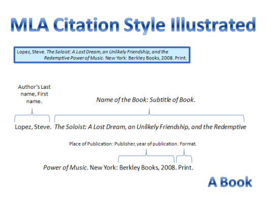 Pin By Janel J On School Citing A Book Mla Format Works Cited Mla Format