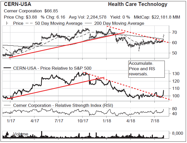 U S Vital Signs Actionable Stocks Vital Signs Usa Health Leadership