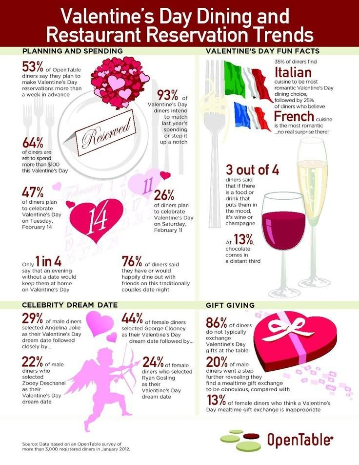 8 awesome valentines day restaurant reservation trends